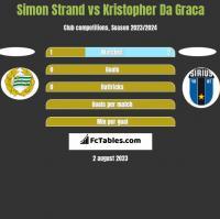 Simon Strand vs Kristopher Da Graca h2h player stats