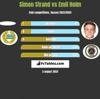 Simon Strand vs Emil Holm h2h player stats