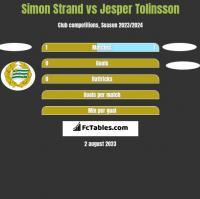 Simon Strand vs Jesper Tolinsson h2h player stats