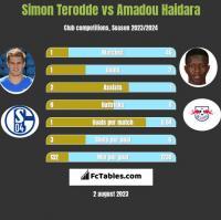 Simon Terodde vs Amadou Haidara h2h player stats