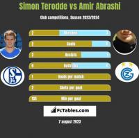 Simon Terodde vs Amir Abrashi h2h player stats