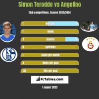 Simon Terodde vs Angelino h2h player stats