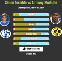 Simon Terodde vs Anthony Modeste h2h player stats