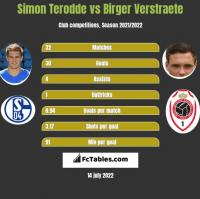 Simon Terodde vs Birger Verstraete h2h player stats
