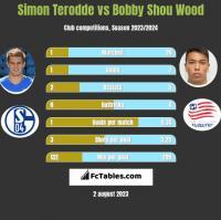 Simon Terodde vs Bobby Shou Wood h2h player stats