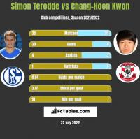 Simon Terodde vs Chang-Hoon Kwon h2h player stats