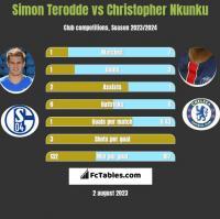 Simon Terodde vs Christopher Nkunku h2h player stats