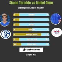Simon Terodde vs Daniel Olmo h2h player stats