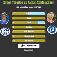 Simon Terodde vs Fabian Schleusener h2h player stats