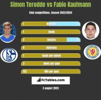 Simon Terodde vs Fabio Kaufmann h2h player stats