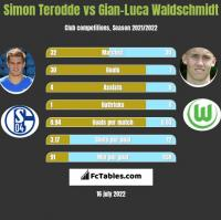 Simon Terodde vs Gian-Luca Waldschmidt h2h player stats
