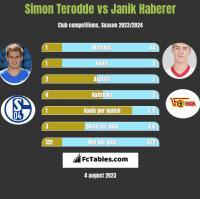 Simon Terodde vs Janik Haberer h2h player stats