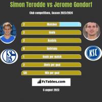Simon Terodde vs Jerome Gondorf h2h player stats