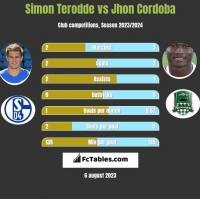 Simon Terodde vs Jhon Cordoba h2h player stats