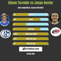 Simon Terodde vs Jonas Hector h2h player stats