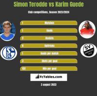 Simon Terodde vs Karim Guede h2h player stats