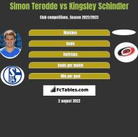 Simon Terodde vs Kingsley Schindler h2h player stats