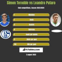 Simon Terodde vs Leandro Putaro h2h player stats