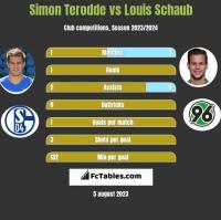 Simon Terodde vs Louis Schaub h2h player stats