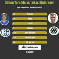 Simon Terodde vs Lukas Hinterseer h2h player stats