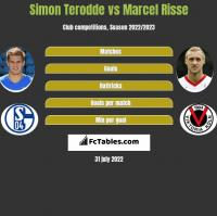 Simon Terodde vs Marcel Risse h2h player stats