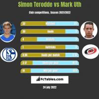 Simon Terodde vs Mark Uth h2h player stats