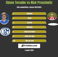 Simon Terodde vs Nick Proschwitz h2h player stats