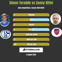 Simon Terodde vs Sonny Kittel h2h player stats