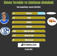 Simon Terodde vs Suleiman Abdullahi h2h player stats
