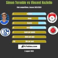 Simon Terodde vs Vincent Koziello h2h player stats