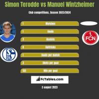 Simon Terodde vs Manuel Wintzheimer h2h player stats