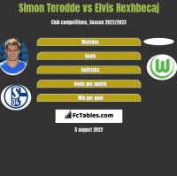 Simon Terodde vs Elvis Rexhbecaj h2h player stats