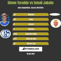 Simon Terodde vs Ismail Jakobs h2h player stats