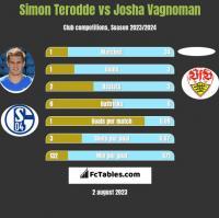 Simon Terodde vs Josha Vagnoman h2h player stats