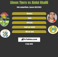 Simon Thern vs Abdul Khalili h2h player stats