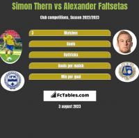 Simon Thern vs Alexander Faltsetas h2h player stats