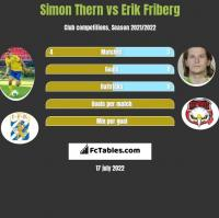 Simon Thern vs Erik Friberg h2h player stats