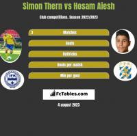 Simon Thern vs Hosam Aiesh h2h player stats