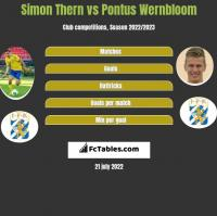 Simon Thern vs Pontus Wernbloom h2h player stats