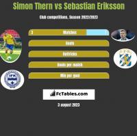 Simon Thern vs Sebastian Eriksson h2h player stats