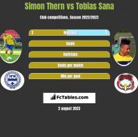 Simon Thern vs Tobias Sana h2h player stats