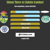 Simon Thern vs Daleho Irandust h2h player stats