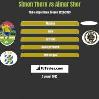 Simon Thern vs Aimar Sher h2h player stats