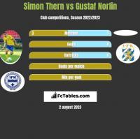 Simon Thern vs Gustaf Norlin h2h player stats