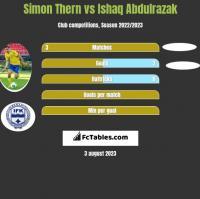 Simon Thern vs Ishaq Abdulrazak h2h player stats