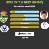 Simon Thern vs Williot Swedberg h2h player stats