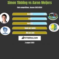 Simon Tibbling vs Aaron Meijers h2h player stats
