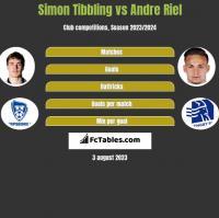 Simon Tibbling vs Andre Riel h2h player stats
