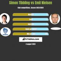 Simon Tibbling vs Emil Nielsen h2h player stats