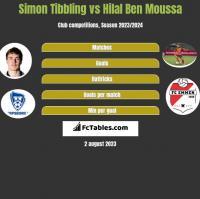 Simon Tibbling vs Hilal Ben Moussa h2h player stats